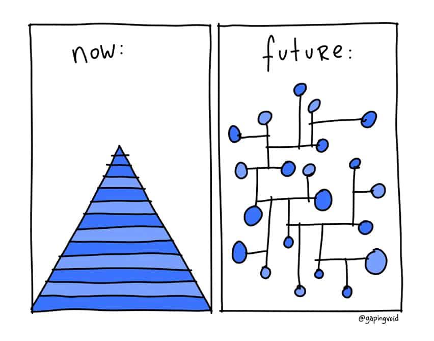 Now: Future:
