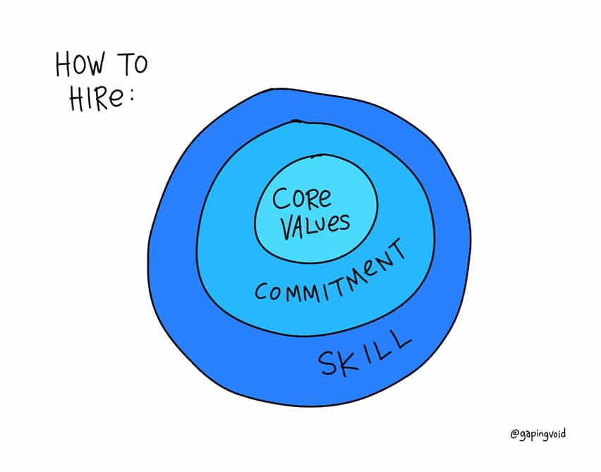 Hierarchy of hiring